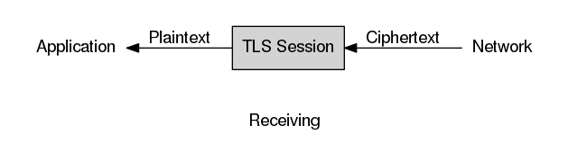 diagram showing the receive direction of a TLS session, with ciphertext entering on the right and plaintext leaving on the left